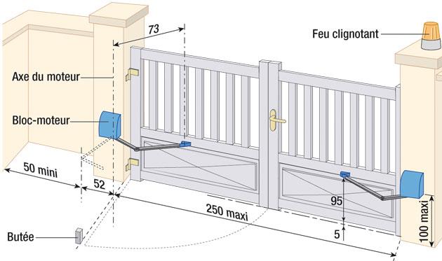 quelle motorisation pour quel portail les conseils d 39 isofen. Black Bedroom Furniture Sets. Home Design Ideas
